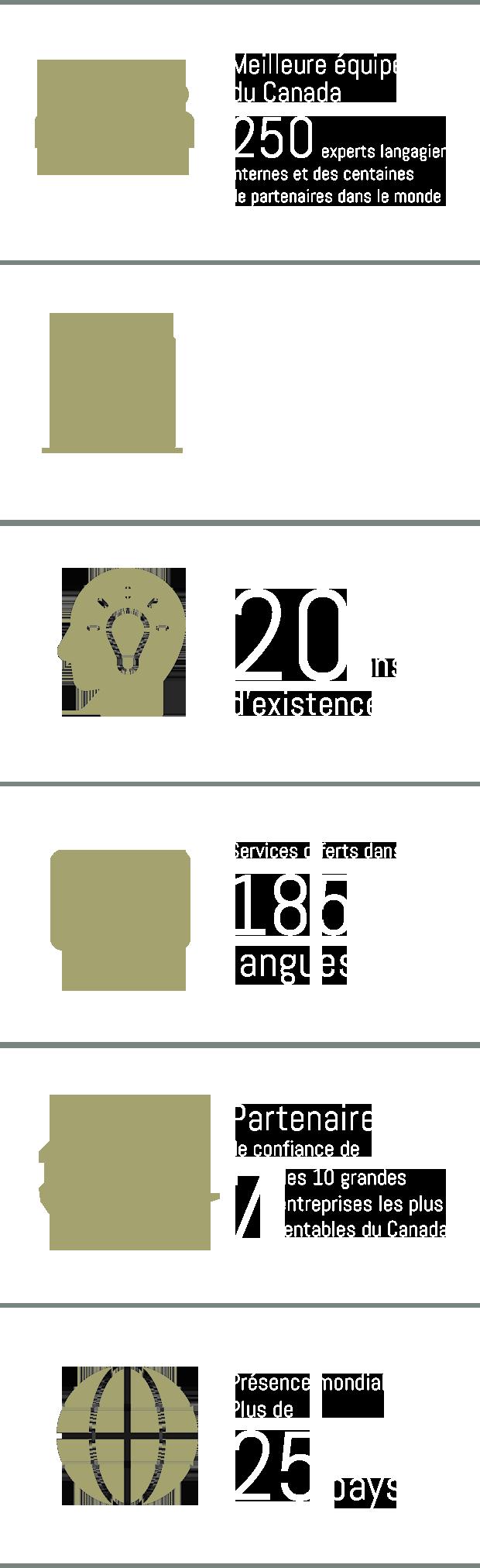 Cabinet de traduction professionnel agence de traduction - Cabinet de traduction ...
